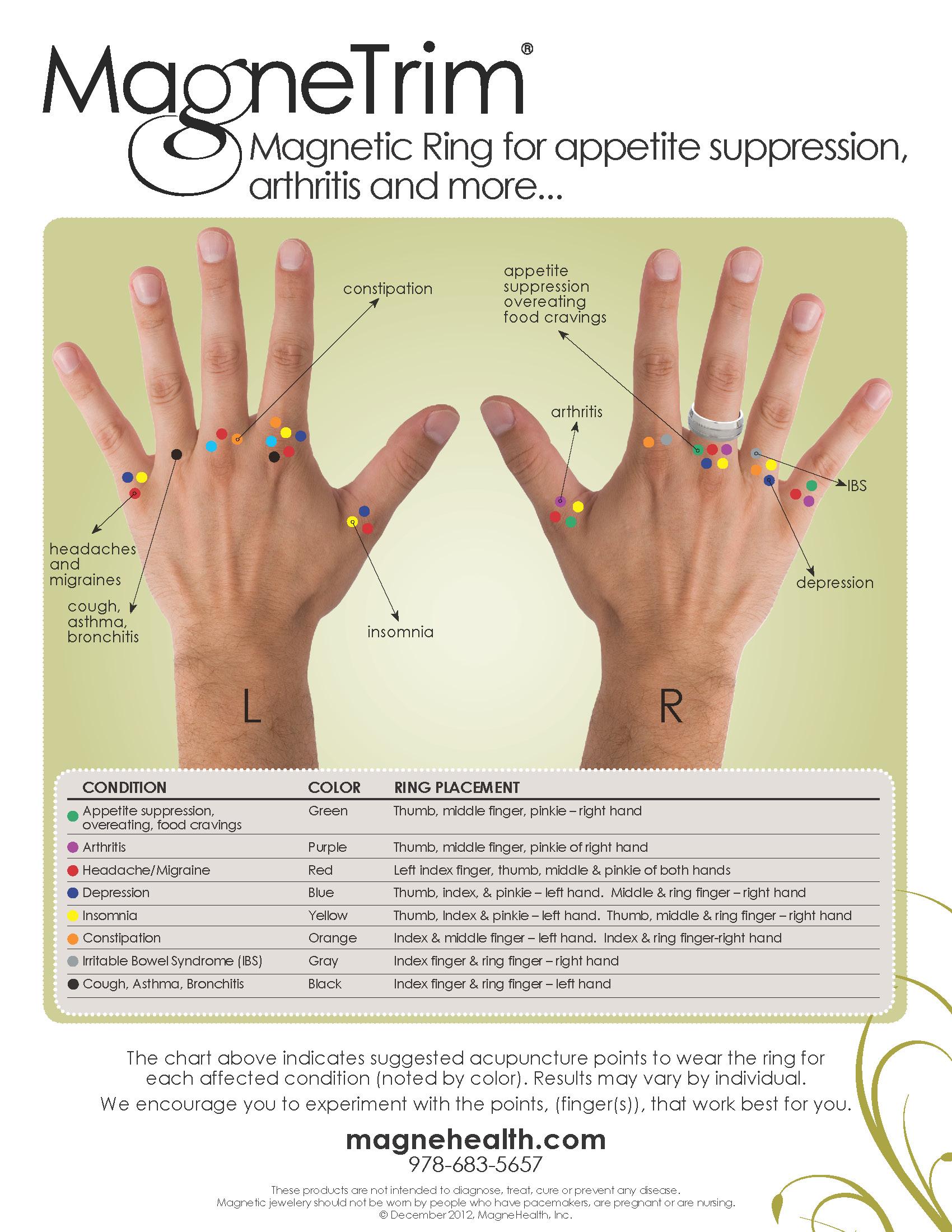 Appetite Suppression and Arthritis